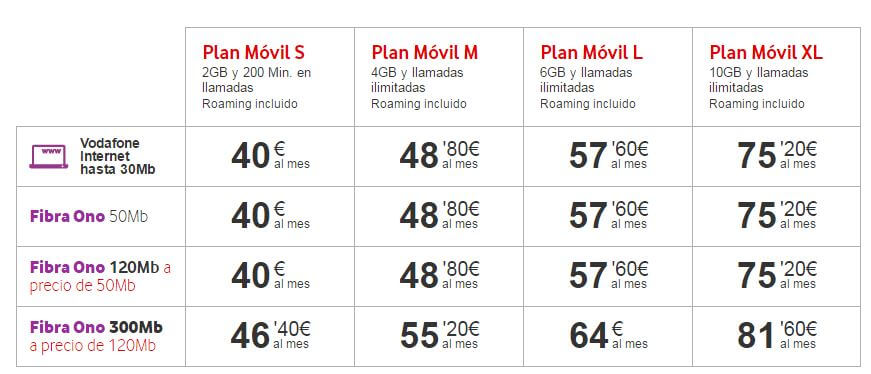 plan-movil-vodafone